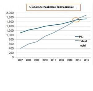 globalis-pc-mobil-tablet-felhasznalok
